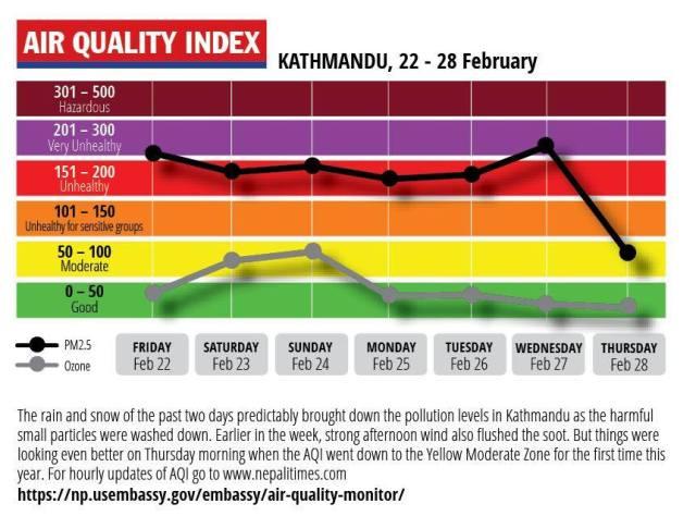 KTM Air Quality Indix